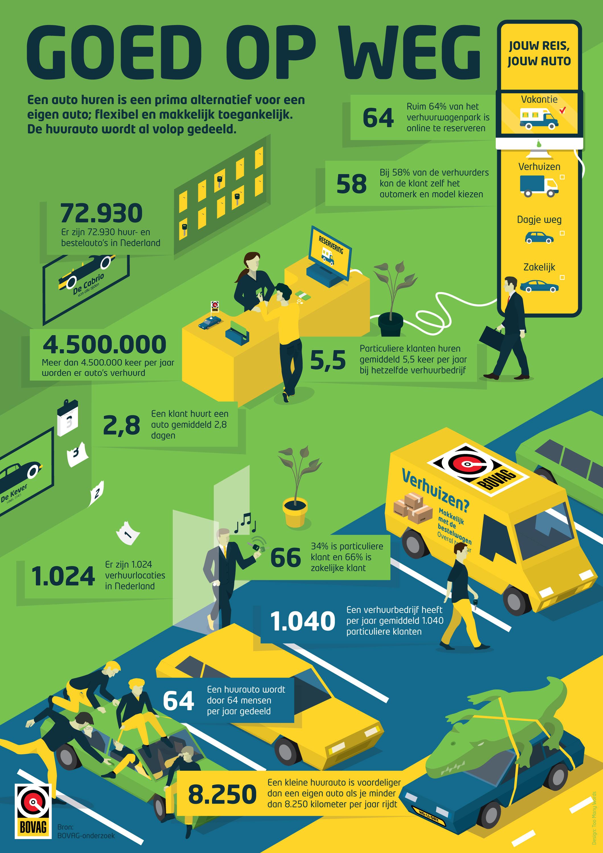 BOVAG verhuurbedrijf | infographic